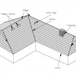 хирдоизолация и топлоизолация на покрив